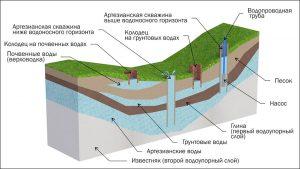 где бурить скважину под воду